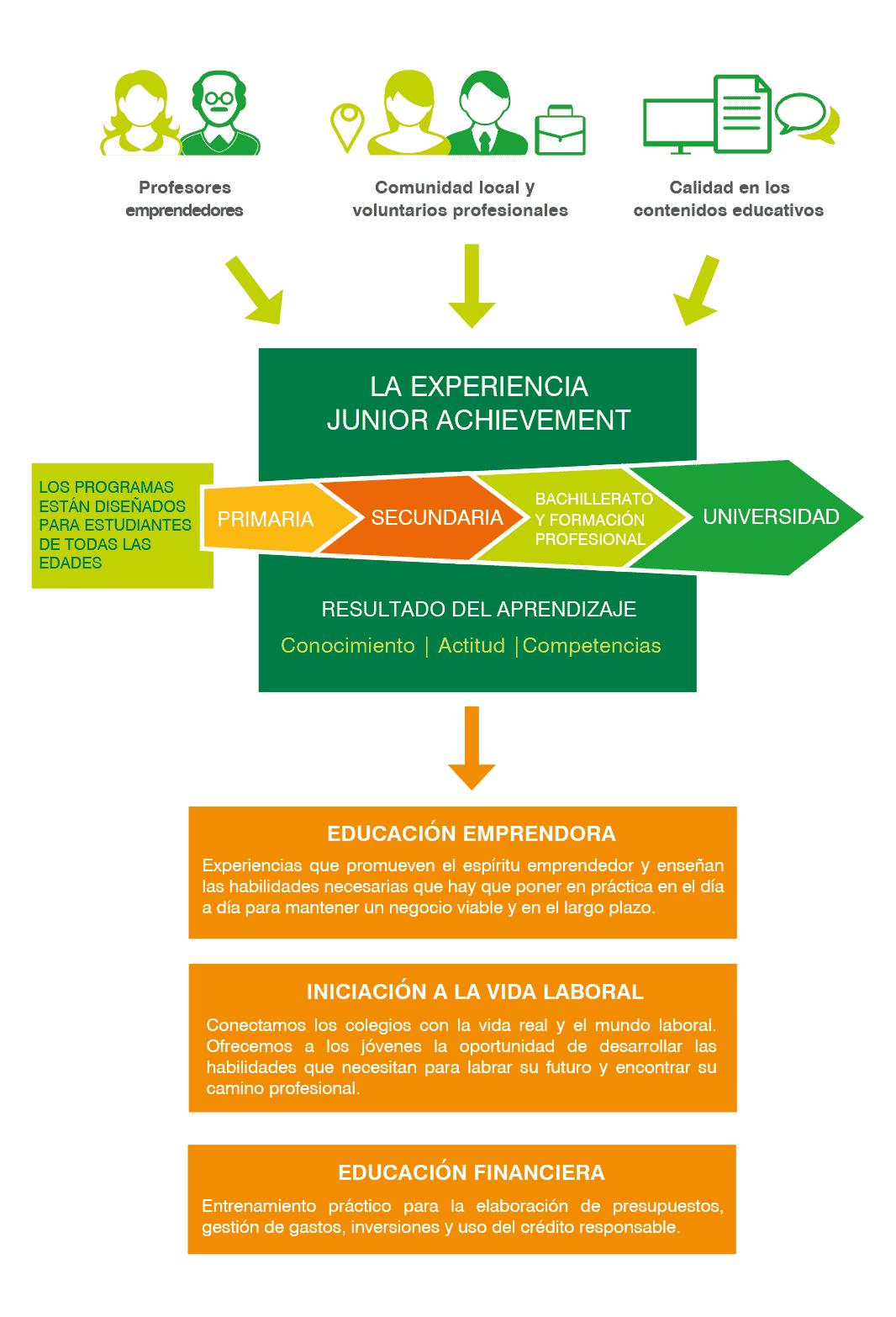 JA-Student-Experience-web_03-02